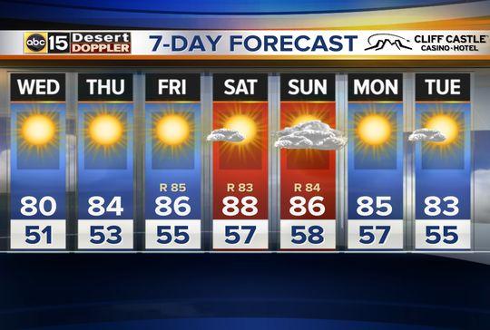 10 Day Weather Forecast For Phoenix Weathercom Autos Post